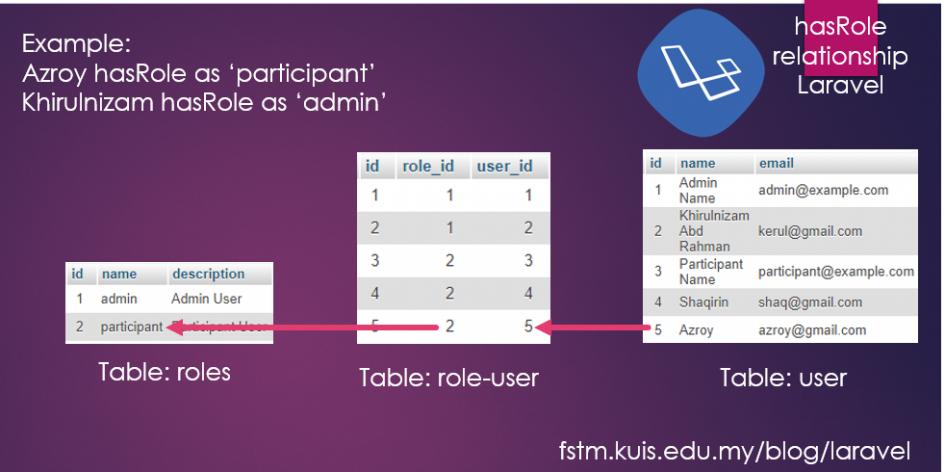 User hasRole relationship in Laravel visualised