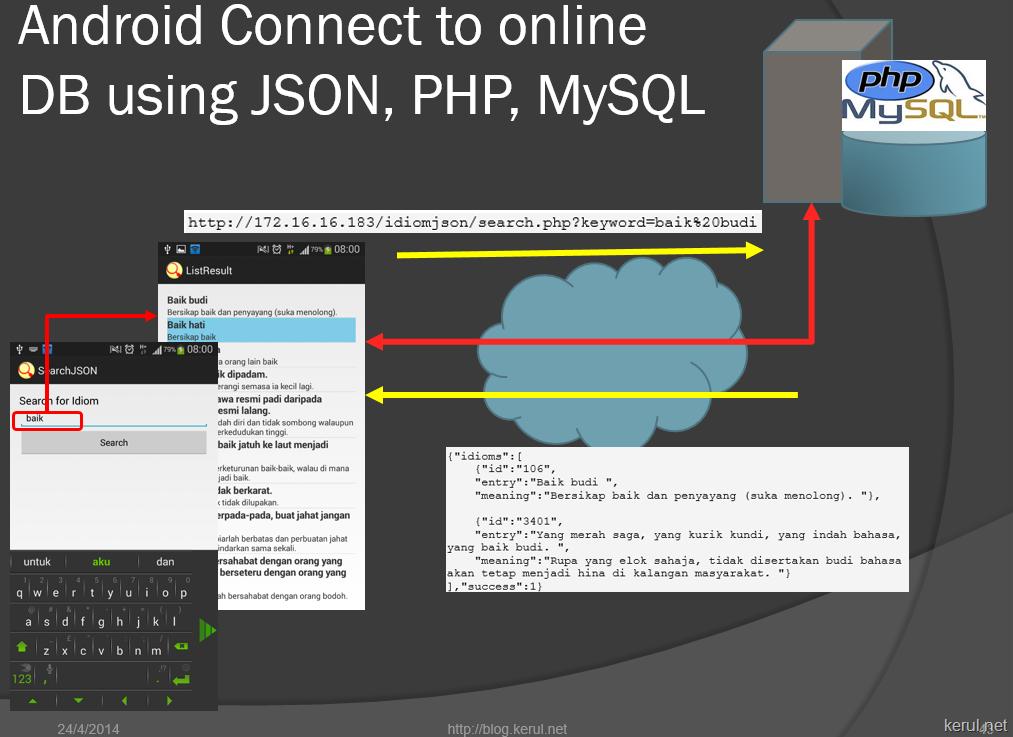 capaian data dari mobile app ke pangkalan data online melalui format JSON